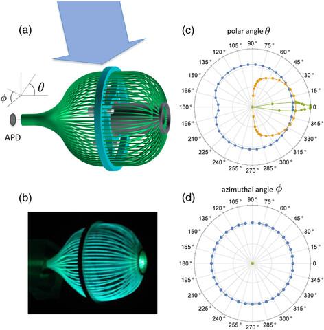 Detektor mit fluoreszierenden optischen leitern für die drahtlose optische Kommunikation
