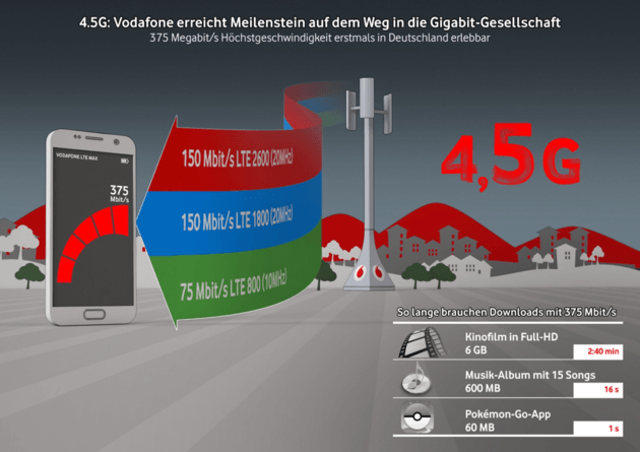 Grafik zum 4.5G-Netz