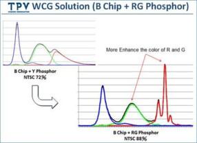 B-RG-LED-Technik steckt hinter UltraColor