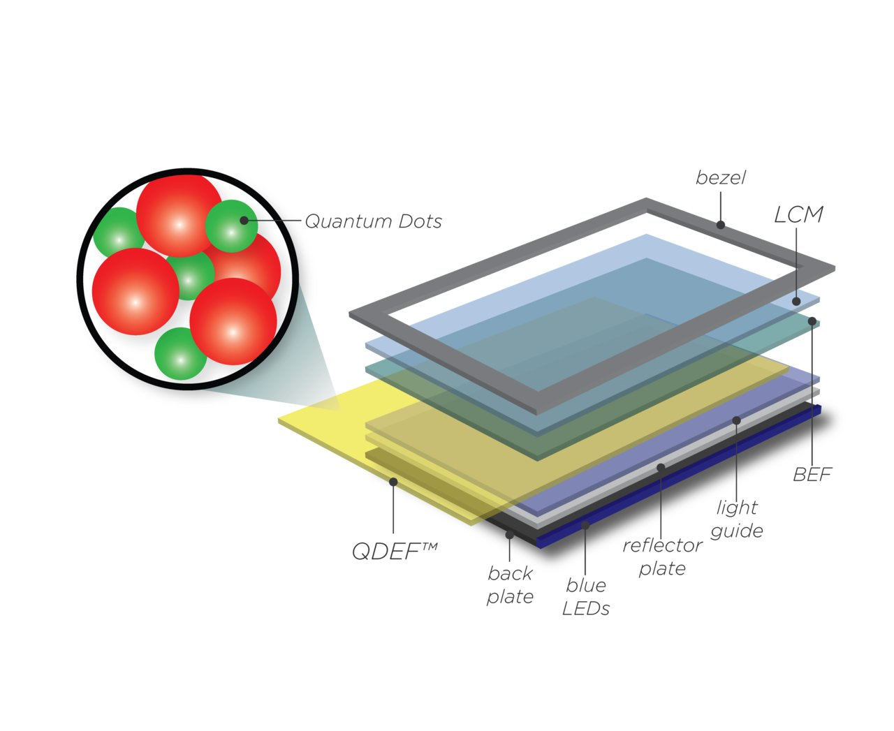 Quantum-Dot-Display im Schema