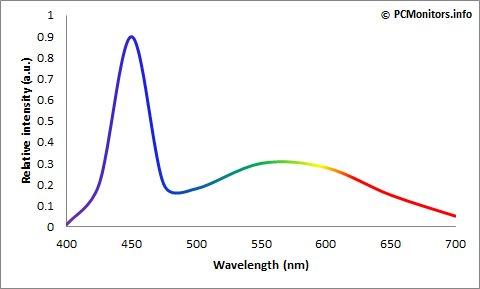 WLED-Farbspektrum