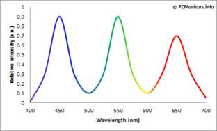 GB-LED-Farbspektrum