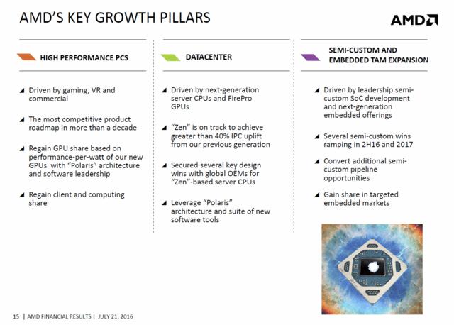 Wachstumsbereiche von AMD