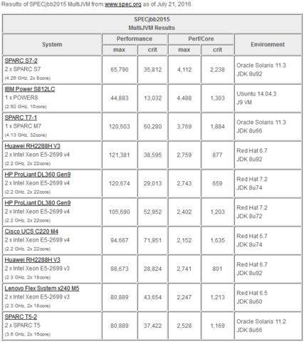 Benchmarks vom neuen Sparc S7 im Vergleich zu Power und Xeon