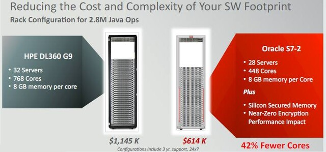 Benchmarks laut Oracle