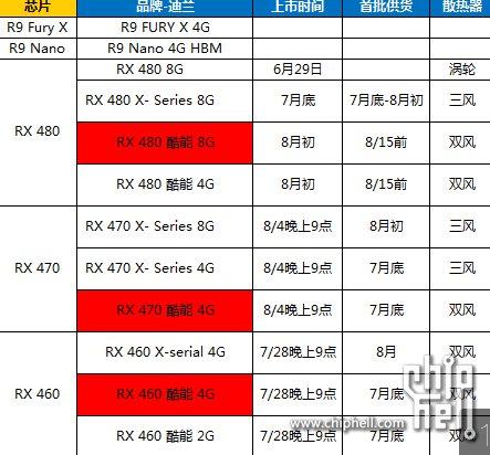 Radeon RX 470 soll am 4. August kommen