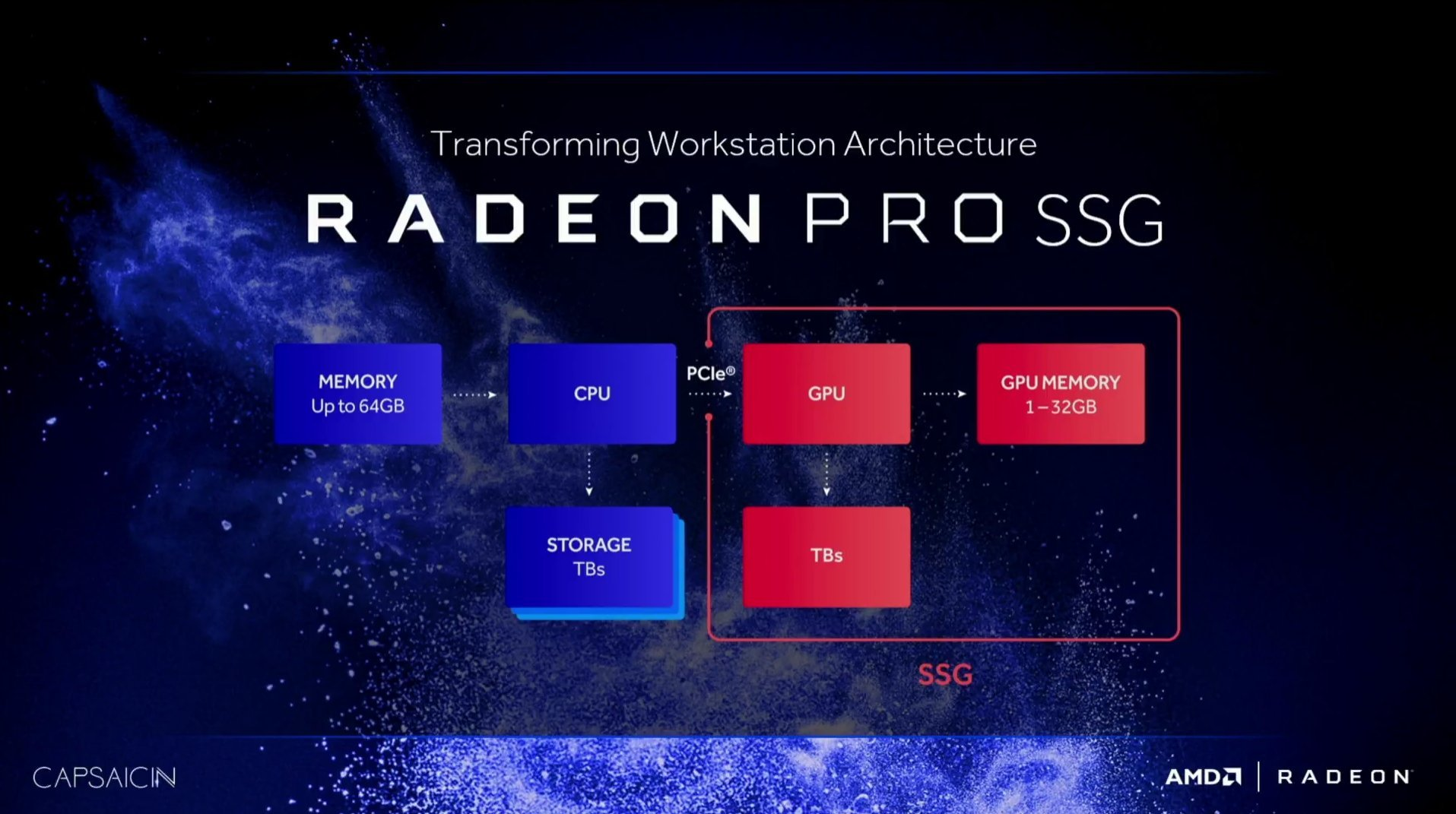 Blockdiagramm AMD Radeon Pro SSG