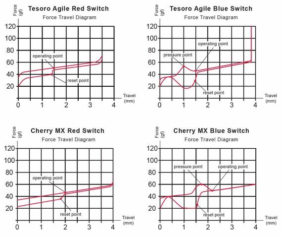 Die Kraftdiagramme der Tesoro-Taster im Vergleich mit Cherrys MX