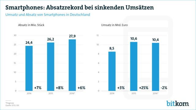 Umsatz und Absatz von Smartphones in Deutschland