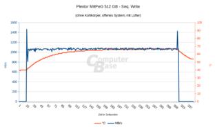 M8PeG: Ohne Kühler, mit Lüfter