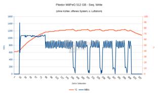 M8PeG: Ohne Kühler, ohne Lüfter