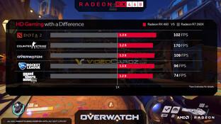 Leistung der RX 460 laut AMD