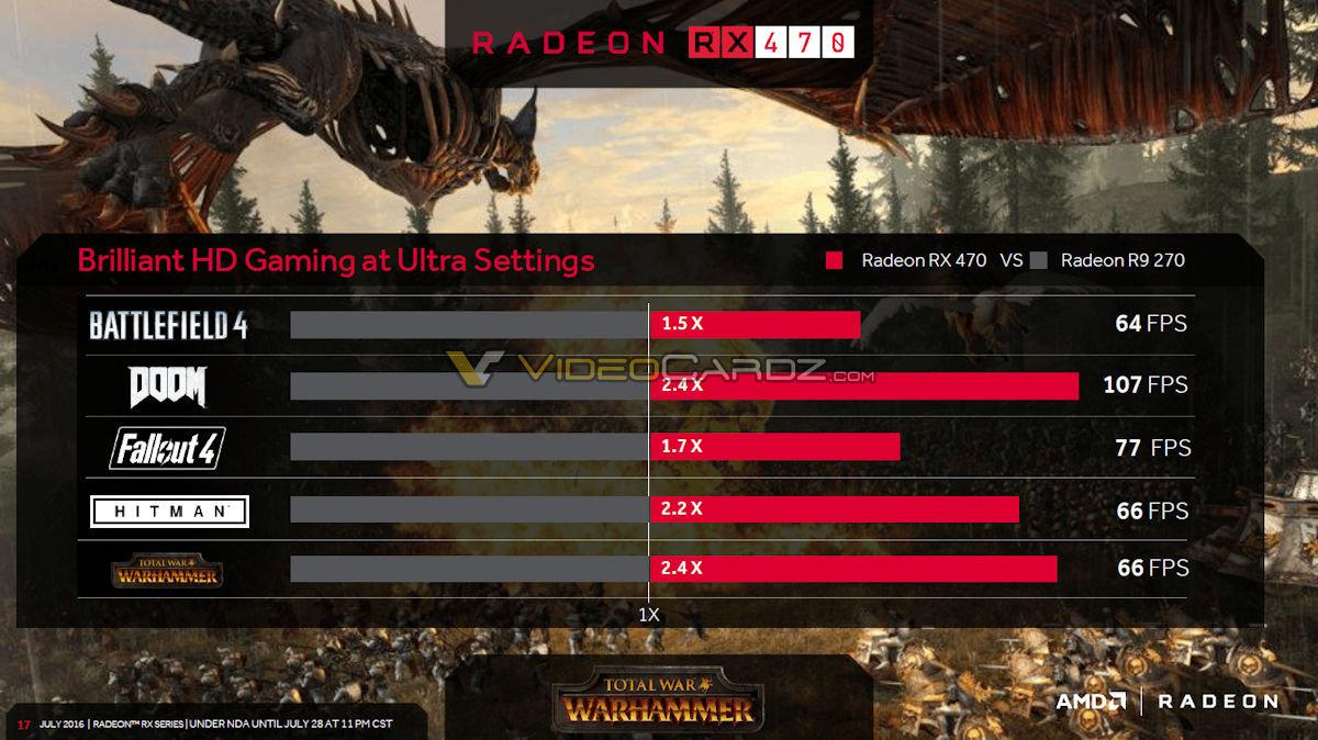 Leistung der RX 470 laut AMD