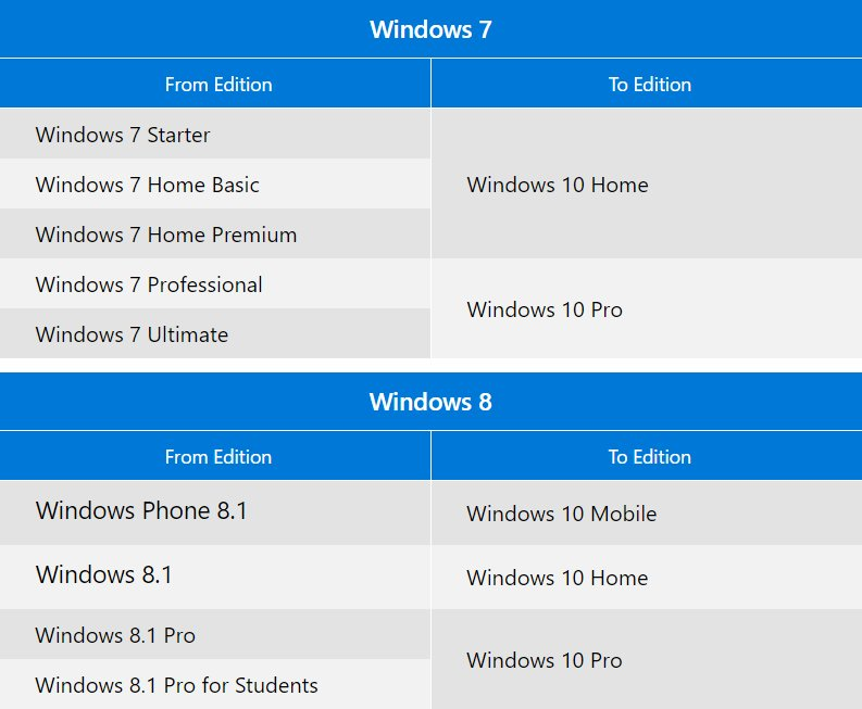 windows 10 kostenloses upgrade nur noch 12 stunden. Black Bedroom Furniture Sets. Home Design Ideas