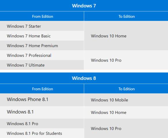 Windows 7 und Windows 8.1 werden zu diesen Versionen