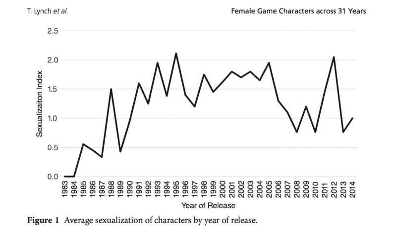 Sexualisierungs-Index der Studie