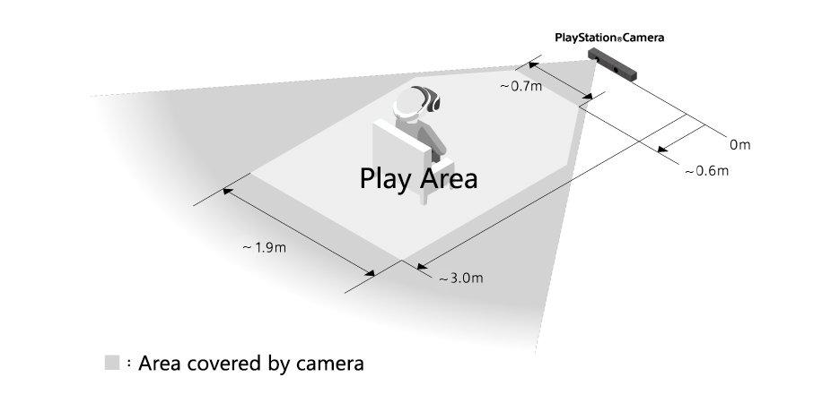 Von Sony empfohlener Aufbau
