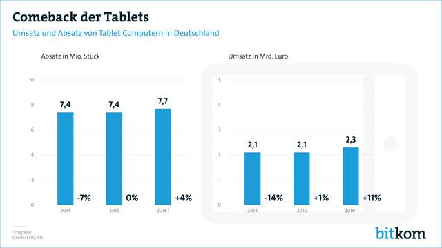 Tablet-Markt in Deutschland