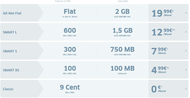 Die neuen Tarife von Fonic Mobile