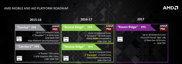 AMD-Roadmap für Notebooks/AiO