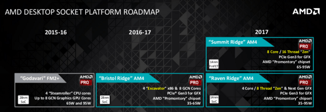 AMD-Roadmap für Desktop