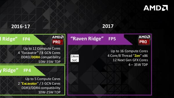 AMD-Roadmap: Aktuelle Details zu Zen im Desktop und Notebook