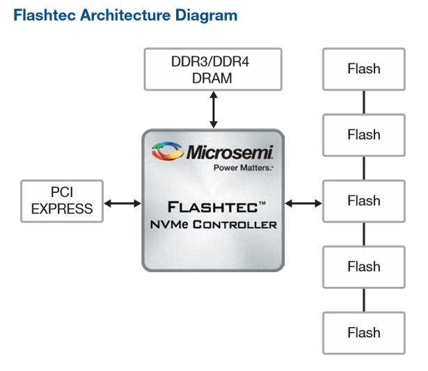 Flashtec-Controller im Schema