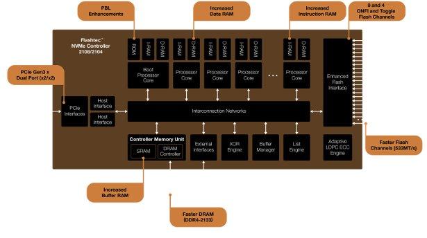 Microsemi Flashtec NVMe2108/2104