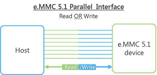 eMMC 5.1