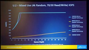 PCIe 3.0 x4 (U.2): QuantX mit 3D XPoint führt weit vor Flash