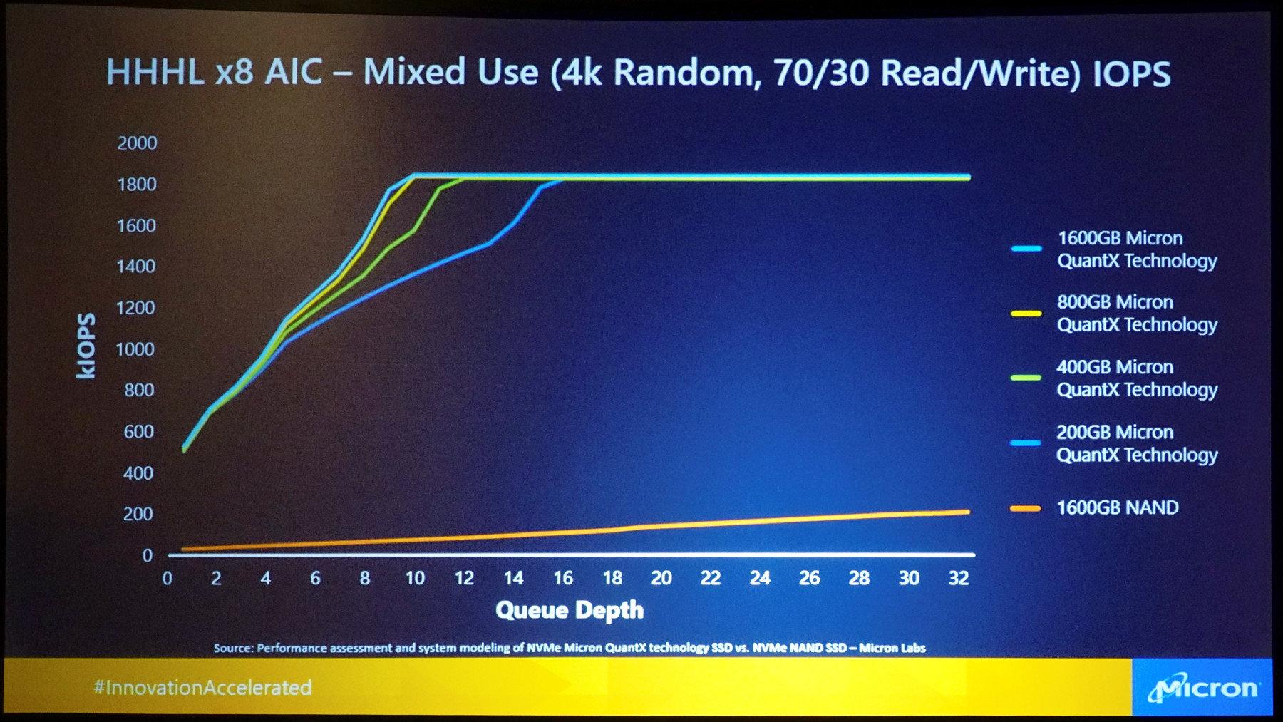 PCIe 3.0 x8 (HHHL): Mit schnellerer Schnittstelle ist der Vorsprung noch größer