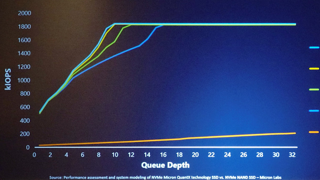 Micron QuantX mit 3D XPoint: 1,8 Mio. IOPS deklassieren Flash-SSD-Flaggschiff