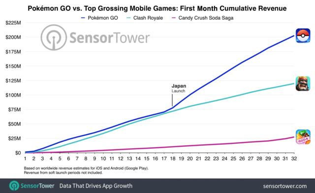Umsatz Pokémon Go im ersten Monat