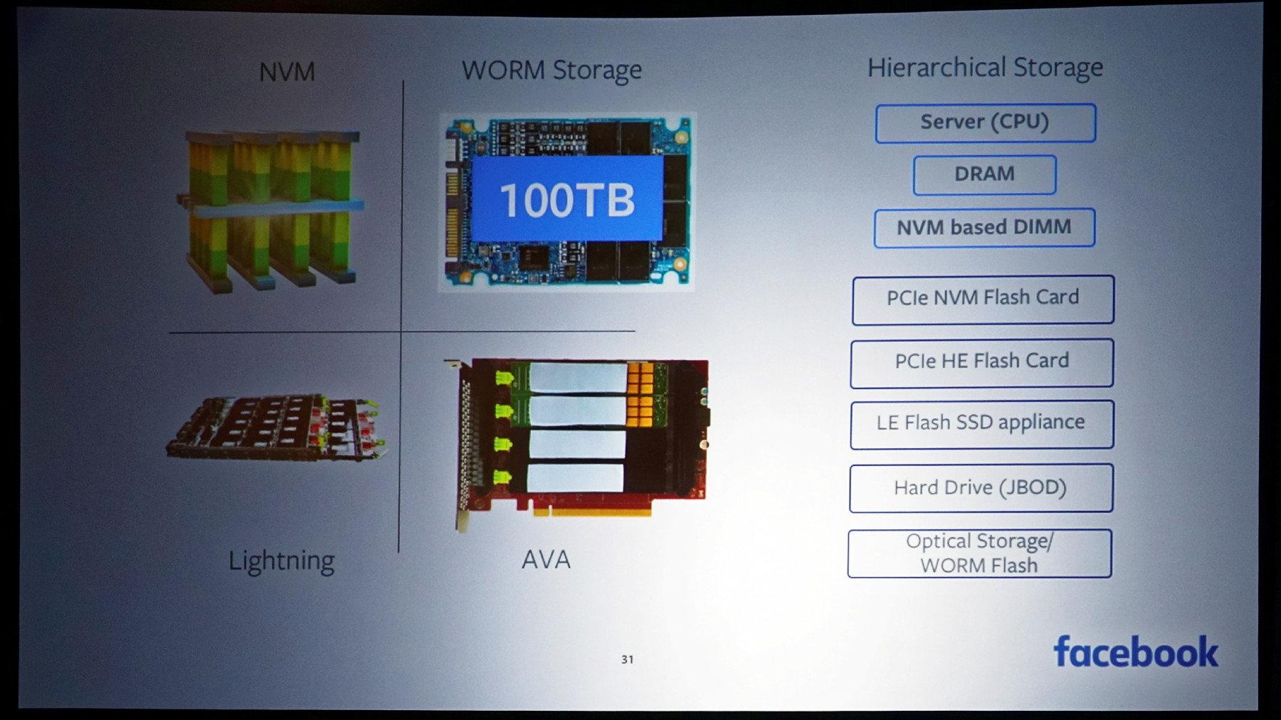 Facebooks WORM Storage mit 100 TB QLC-SSD
