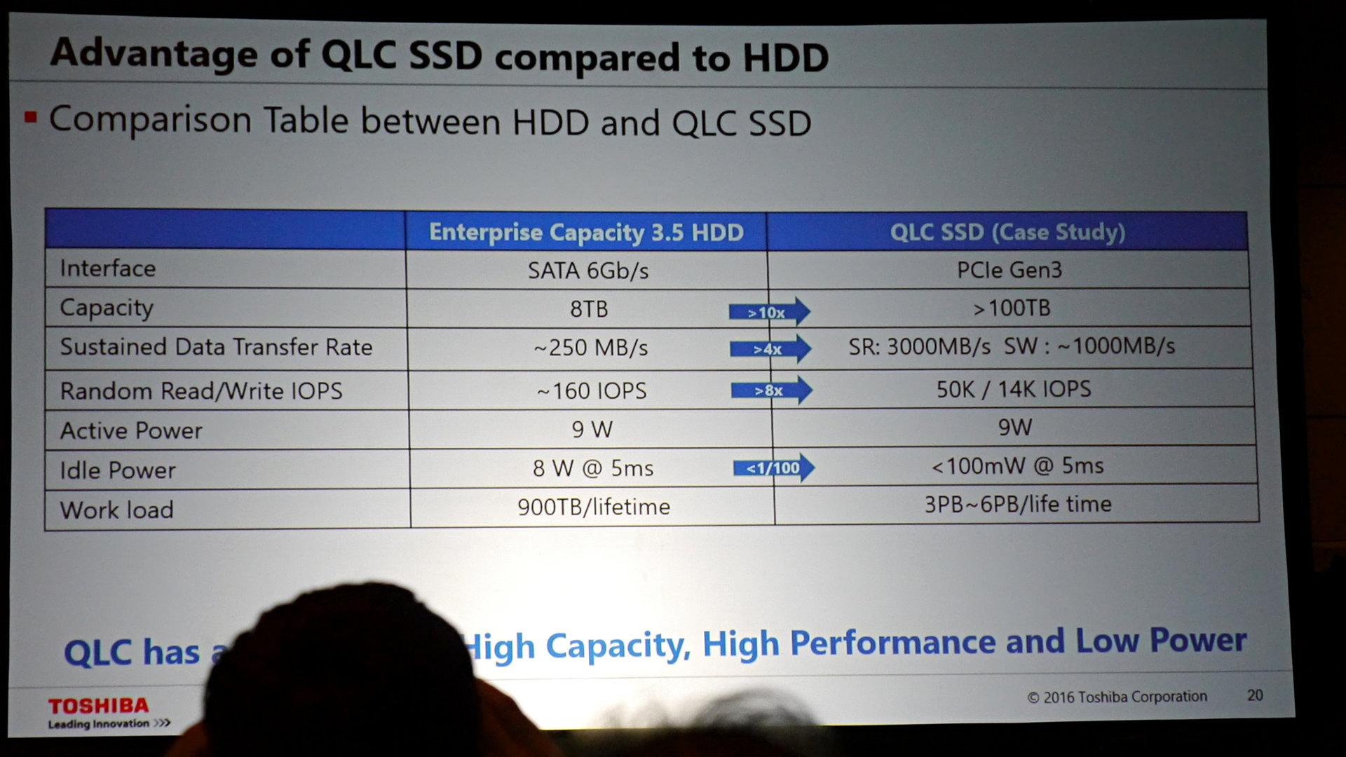 100-TB-SSD ersetzt ein Dutzend HDDs