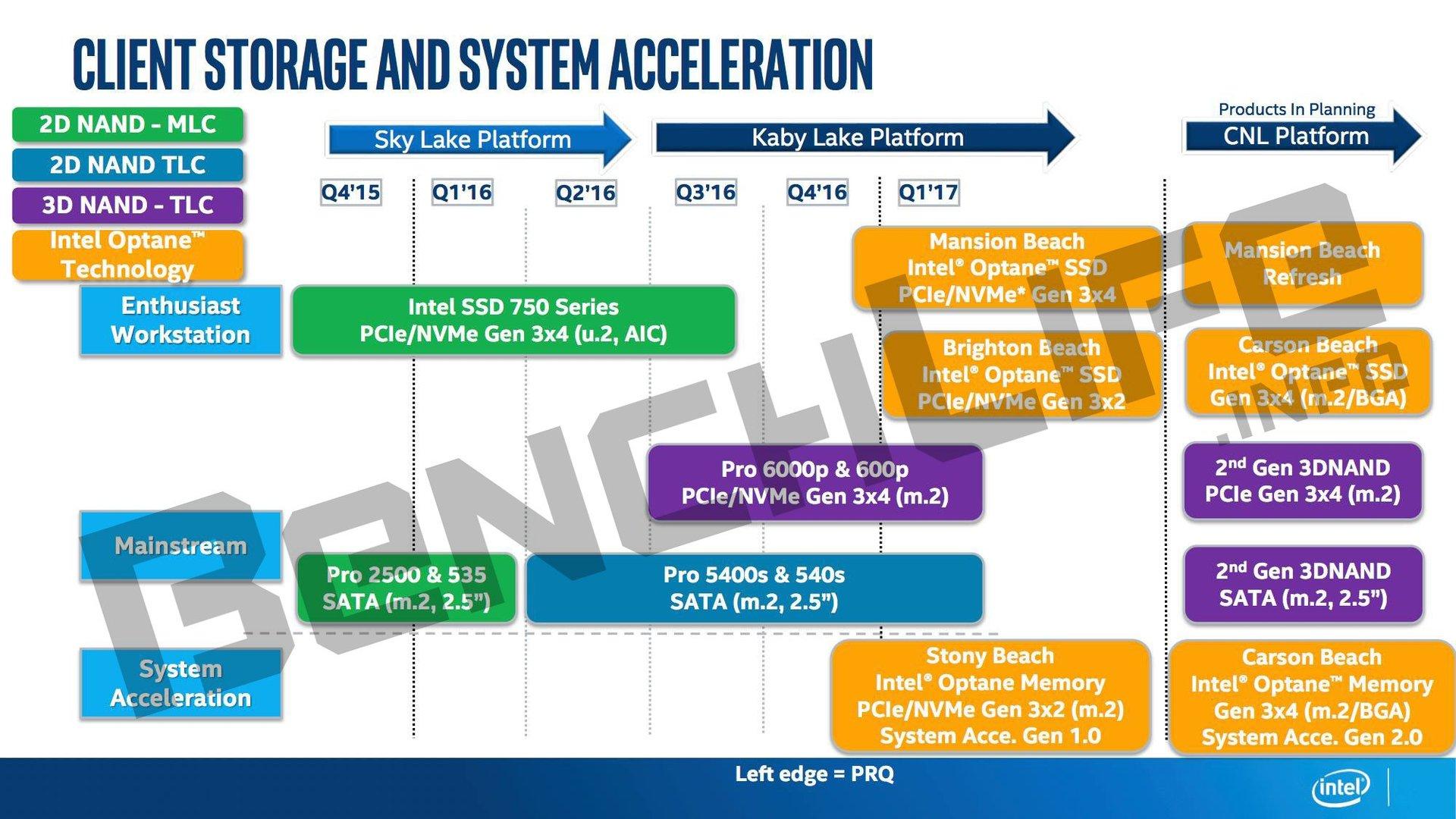 Durchgesickerte Intel-Roadmap