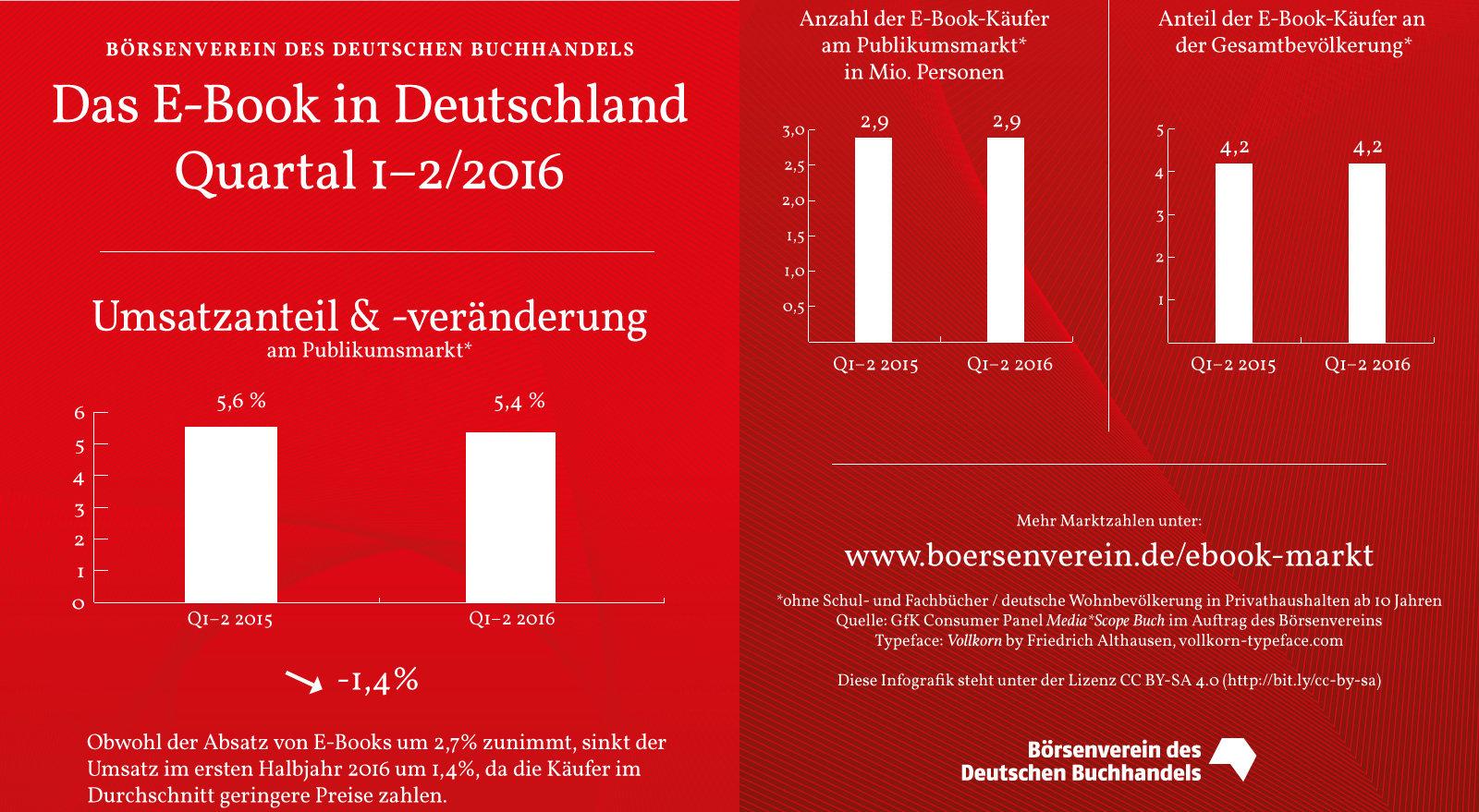 Fallender Umsatz und steigender Absatz bei den E-Books im ersten Halbjahr 2016