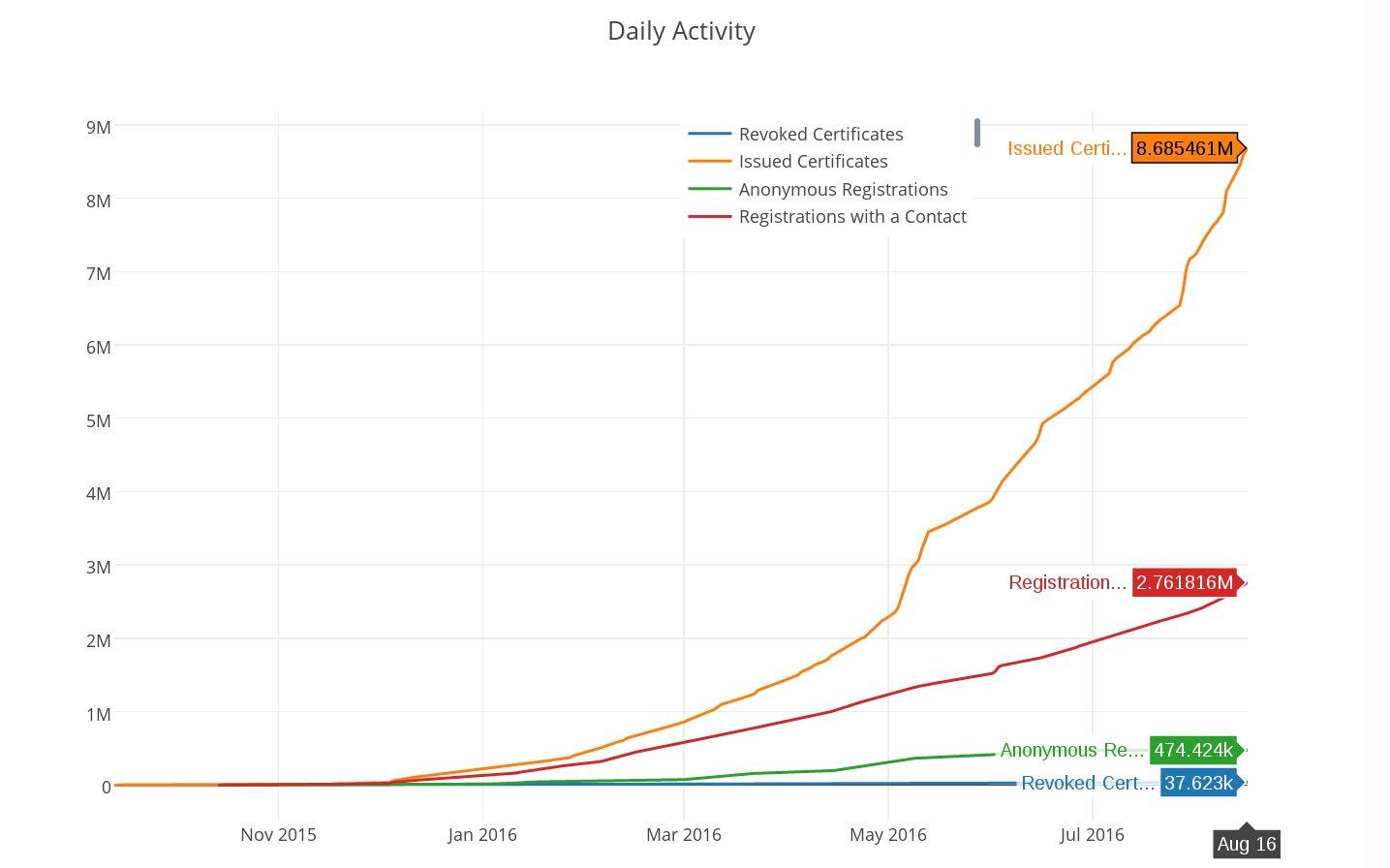 Über 8 Millionen Zertifikate