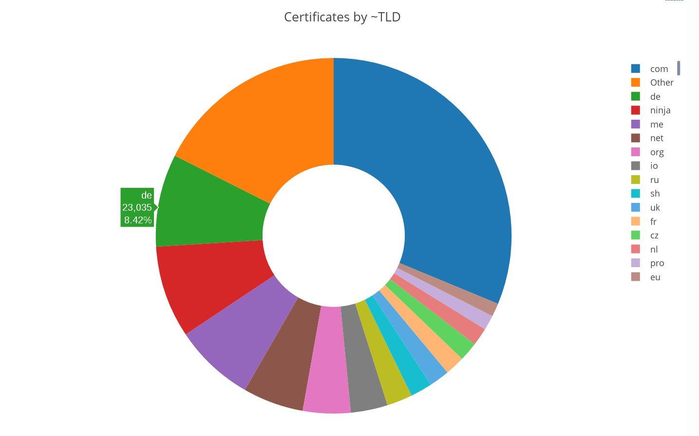 DE-Domain an dritter Stelle