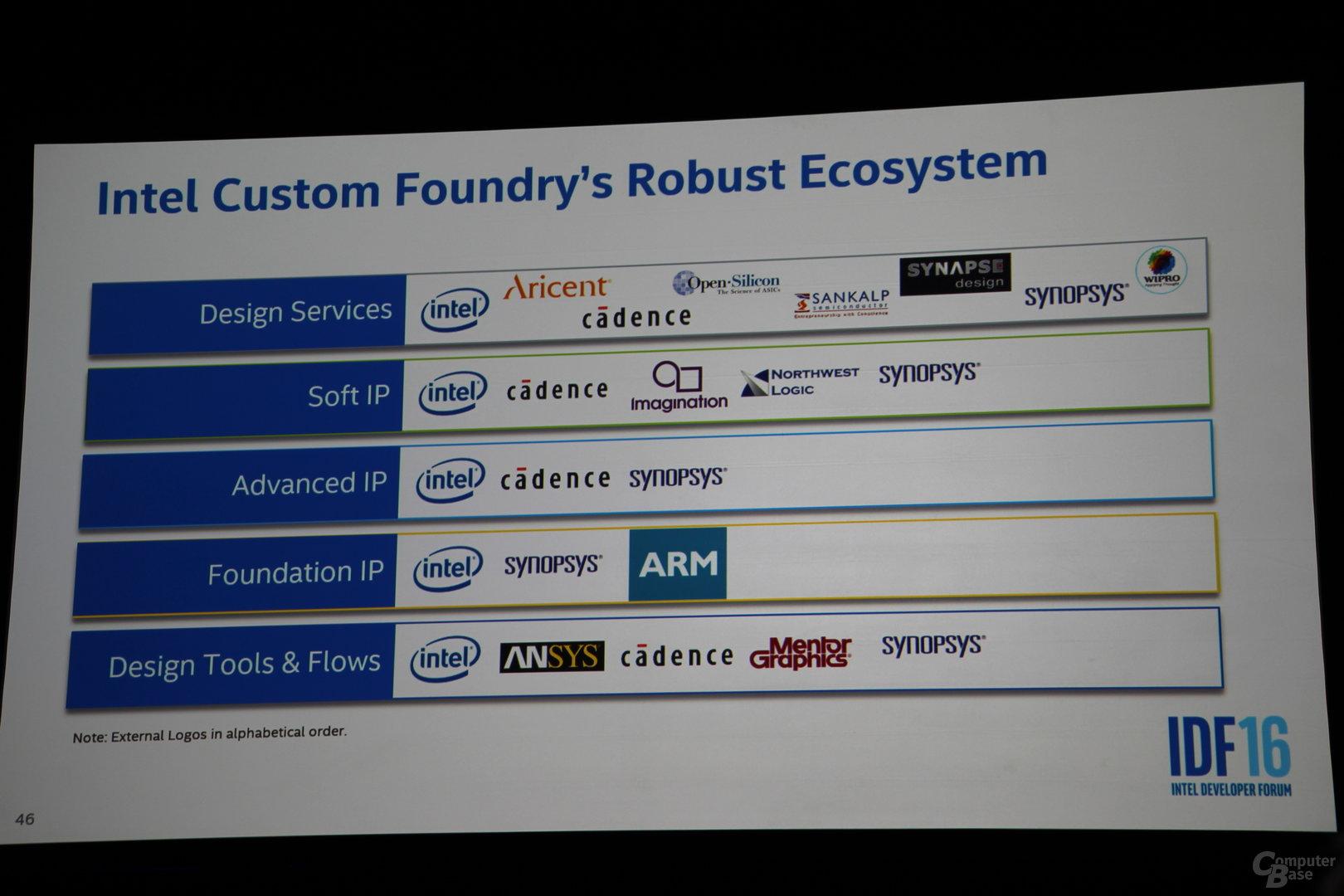 Intel Custom Foundry