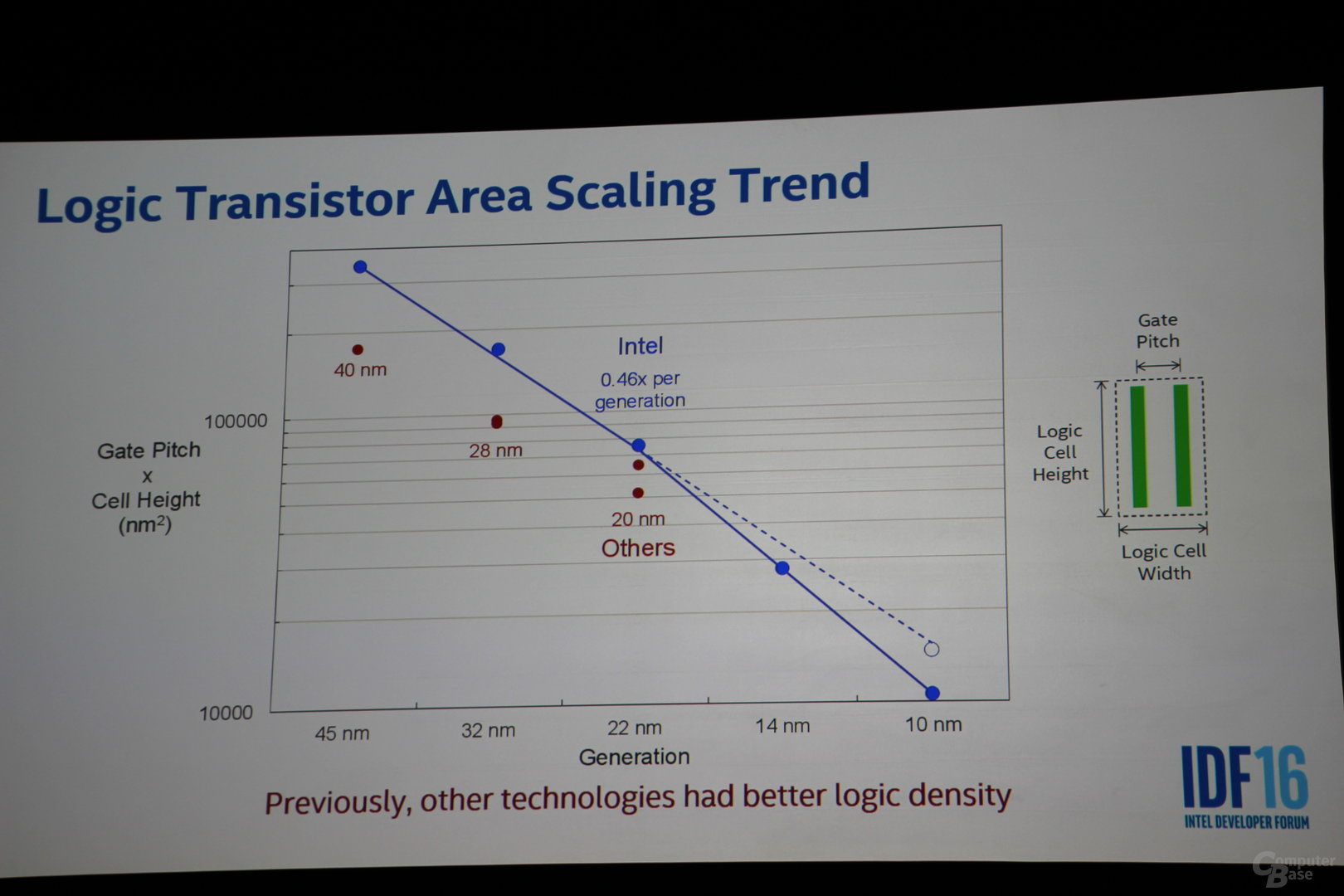 Intels 10-nm-Prozess