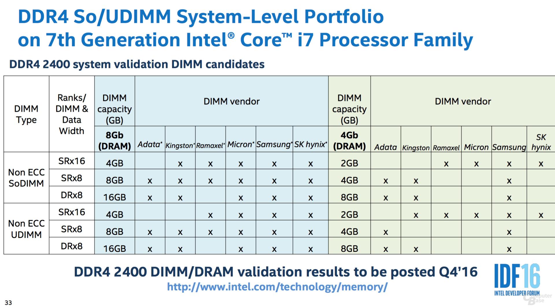 Validierung für DDR4-2400 in Q4/2016 abgeschlossen