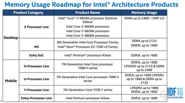 Kaby Lake im Notebook bekommt maximal DDR4-2400