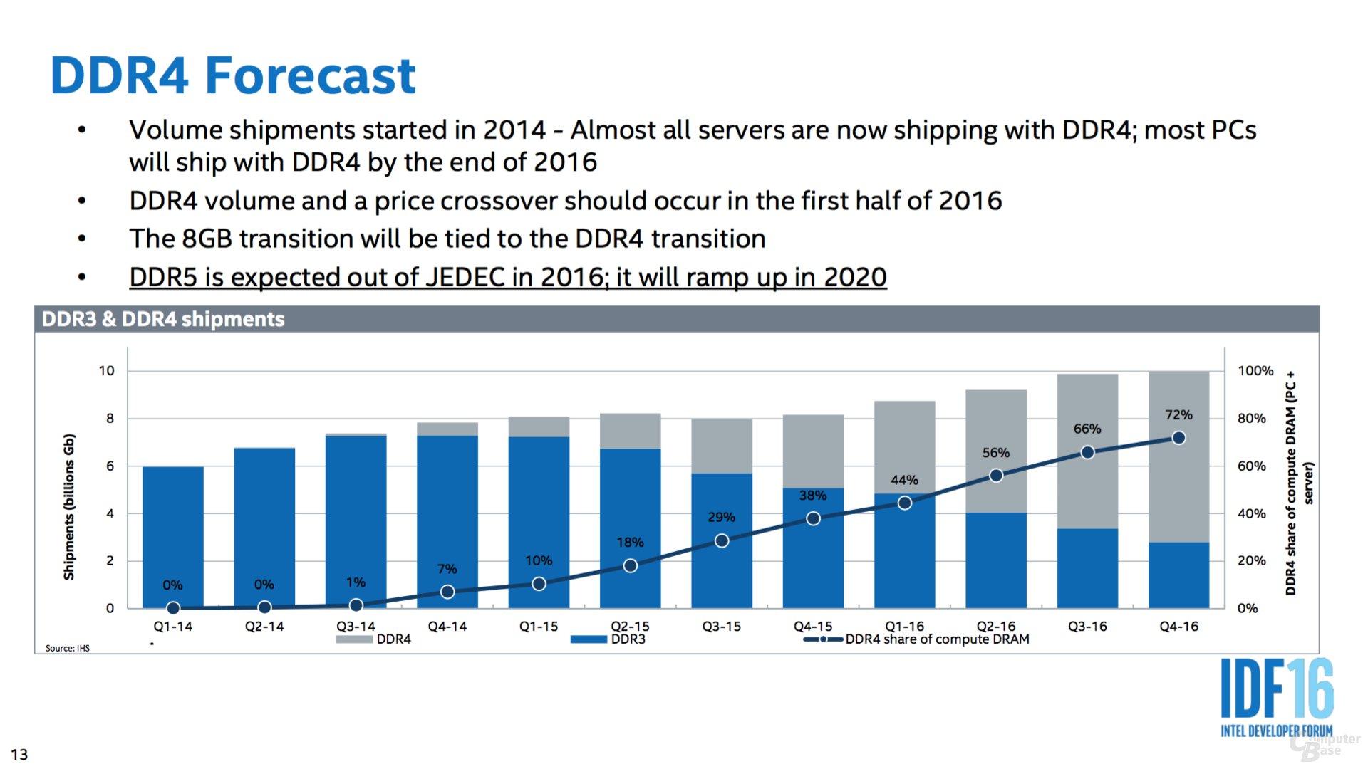 Erste Basisspezifikationen zu DDR5 noch 2016