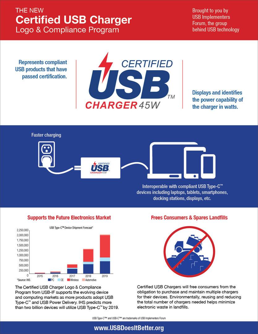 Logo für zertifizierte USB-Ladegeräte