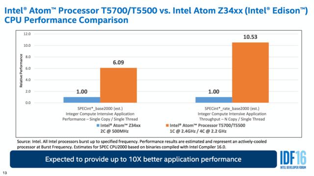 Intel Joule mit Atom T5700/T5500