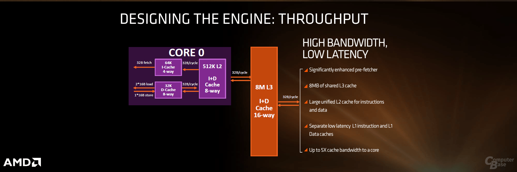 AMD Zen im ersten technischen Überblick