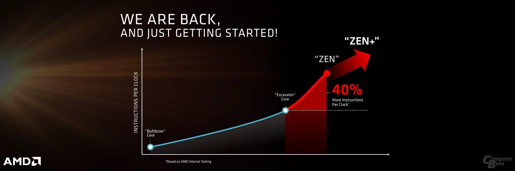 AMD-Roadmap mit Zen+