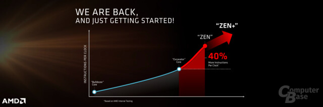 AMD-Roadmap mit Zen+