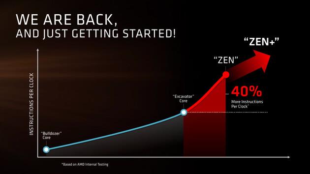 AMD-Prozessoren: Naples mit 32 Kernen gezeigt, Zen+ geplant